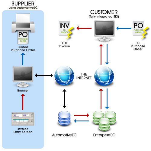 AutomotiveEC By Edict Systems Overview - Edi invoice